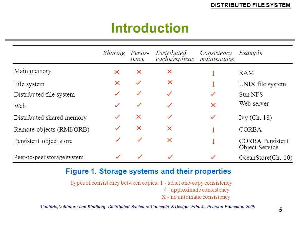 DISTRIBUTED FILE SYSTEM 4 Introduction  Distributed file systems support the sharing of information in the form of files and hardware resources.  Wi