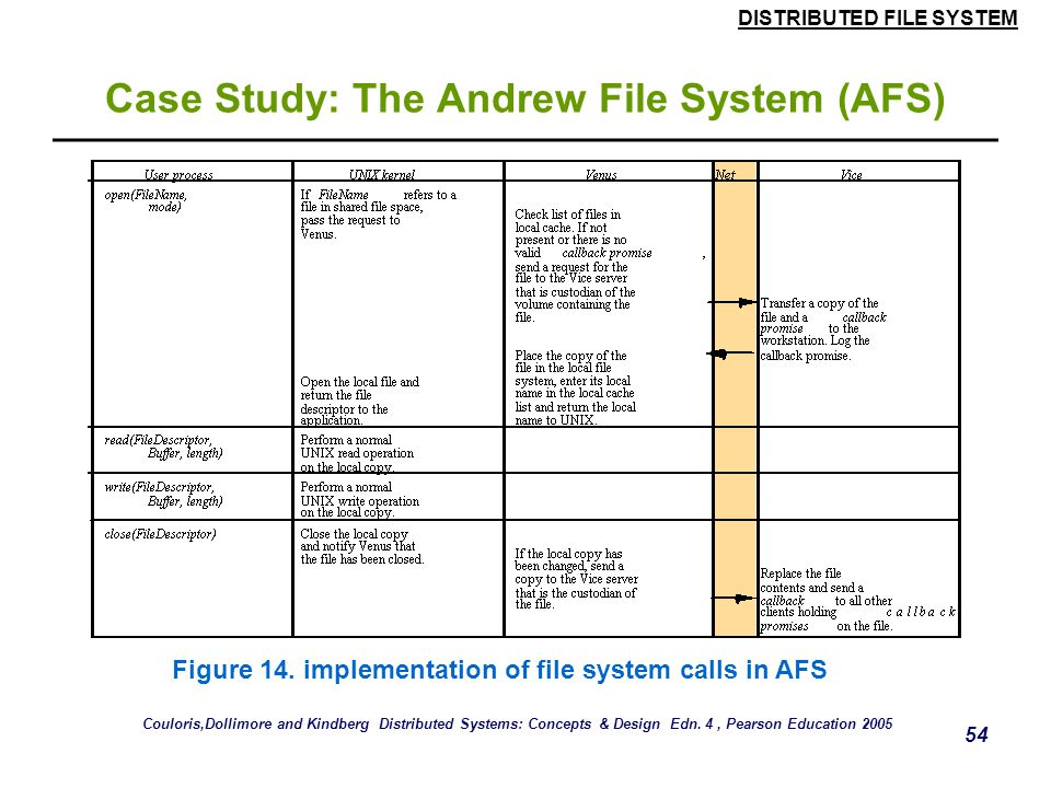 DISTRIBUTED FILE SYSTEM 53 Case Study: The Andrew File System (AFS)  Figure 14 describes the actions taken by Vice, Venus and the UNIX kernel when a