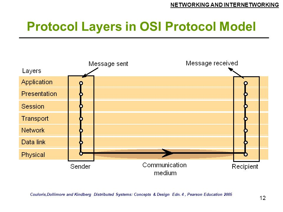 NETWORKING AND INTERNETWORKING 12 Protocol Layers in OSI Protocol Model Couloris,Dollimore and Kindberg Distributed Systems: Concepts & Design Edn.