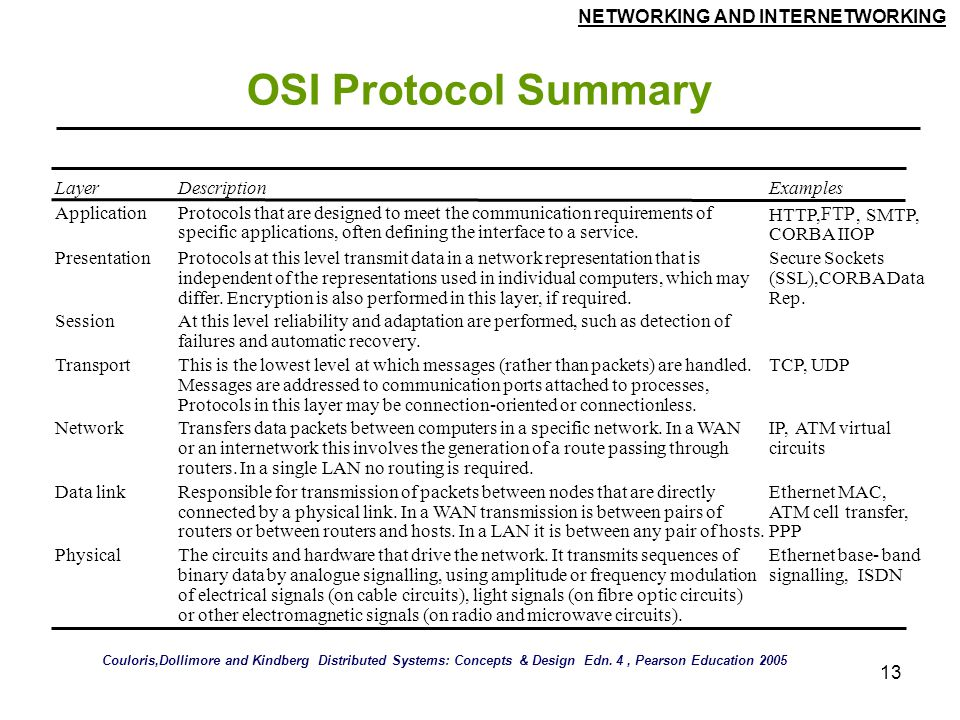 NETWORKING AND INTERNETWORKING 13 OSI Protocol Summary LayerDescriptionExamples ApplicationProtocols that are designed to meet the communication requirements of specific applications, often defining the interface to a service.