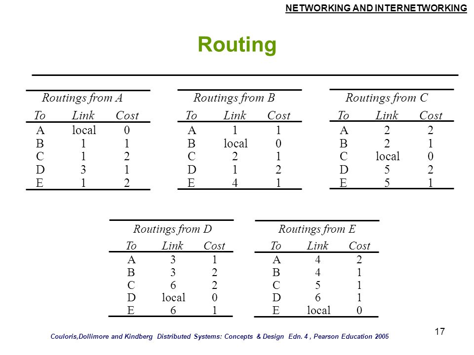 NETWORKING AND INTERNETWORKING 17 Routing Routings from DRoutings from E ToLinkCostToLinkCost A B C D E 3 3 6 local 6 1 2 2 0 1 A B C D E 4 4 5 6 2 1 1 1 0 Routings from ARoutings from BRoutings from C ToLinkCostToLinkCostToLinkCost A B C D E local 1 1 3 1 0 1 2 1 2 A B C D E 1 2 1 4 1 0 1 2 1 A B C D E 2 2 5 5 2 1 0 2 1 Couloris,Dollimore and Kindberg Distributed Systems: Concepts & Design Edn.
