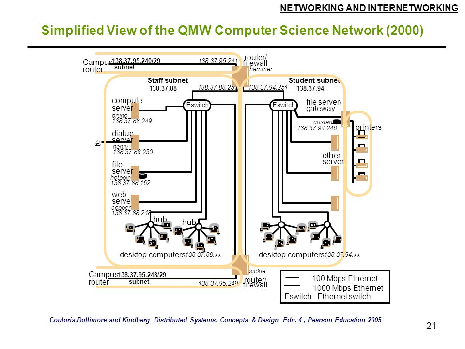 NETWORKING AND INTERNETWORKING 21 Simplified View of the QMW Computer Science Network (2000) Couloris,Dollimore and Kindberg Distributed Systems: Concepts & Design Edn.