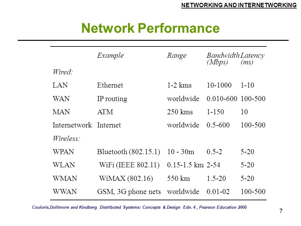 NETWORKING AND INTERNETWORKING 7 Network Performance ExampleRangeBandwidth (Mbps) Latency (ms) Wired: LANEthernet1-2 kms10-10001-10 WANIP routingworldwide0.010-600100-500 MANATM250 kms1-15010 InternetworkInternetworldwide0.5-600100-500 Wireless: WPANBluetooth (802.15.1)10 - 30m0.5-25-20 WLAN WiFi (IEEE 802.11)0.15-1.5 km2-545-20 WMAN WiMAX (802.16)550 km1.5-205-20 WWAN GSM, 3G phone netsworldwide0.01-02100-500 Couloris,Dollimore and Kindberg Distributed Systems: Concepts & Design Edn.
