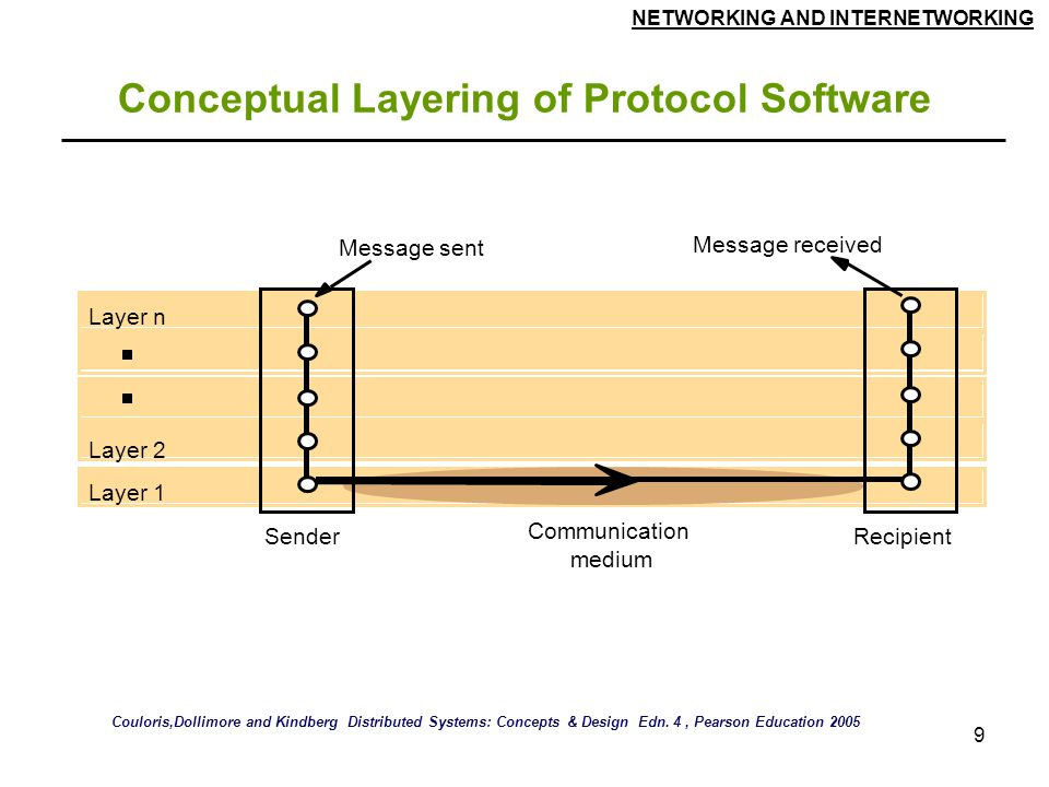 NETWORKING AND INTERNETWORKING 9 Conceptual Layering of Protocol Software Layer n Layer 2 Layer 1 Message sent Message received Communication medium SenderRecipient Couloris,Dollimore and Kindberg Distributed Systems: Concepts & Design Edn.