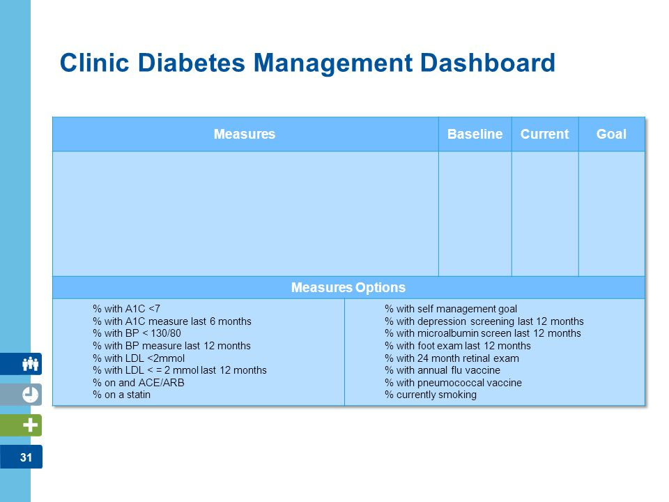 31 Clinic Diabetes Management Dashboard