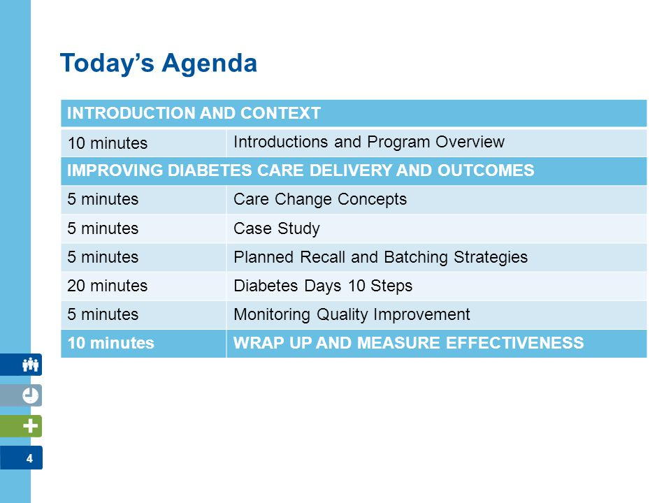 4 INTRODUCTION AND CONTEXT 10 minutes Introductions and Program Overview IMPROVING DIABETES CARE DELIVERY AND OUTCOMES 5 minutesCare Change Concepts 5