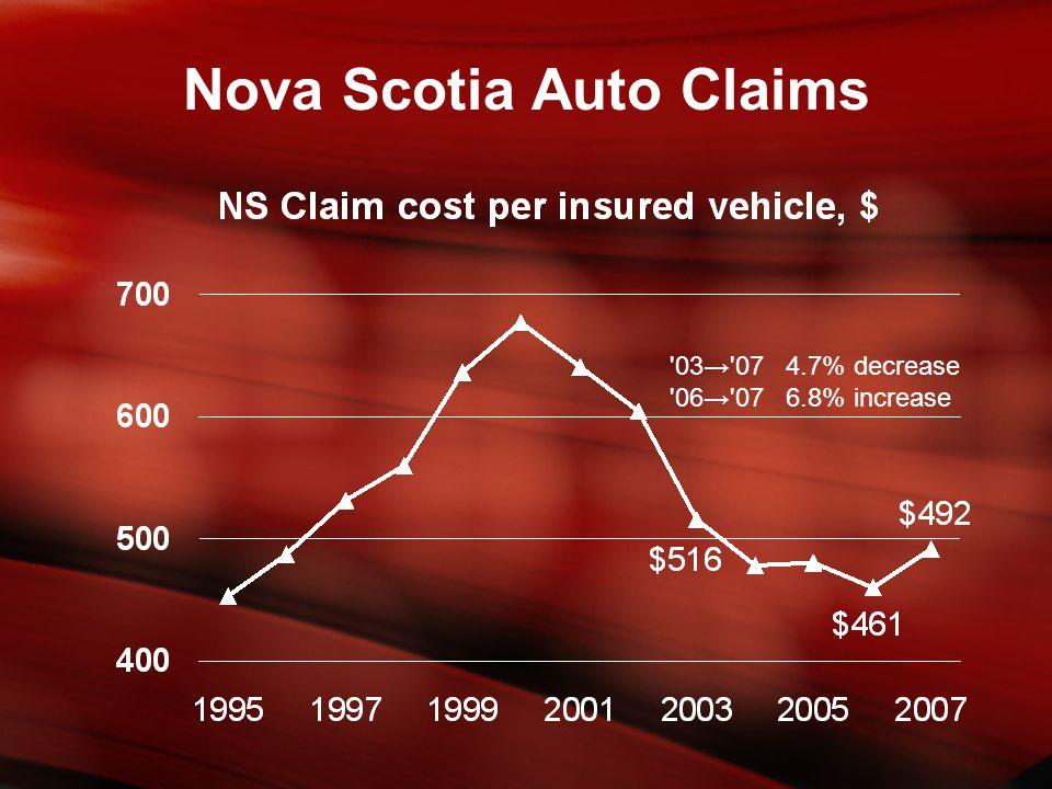 03→ 07 4.7% decrease 06→ 07 6.8% increase Nova Scotia Auto Claims