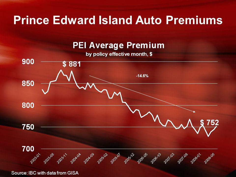 -14.6% Prince Edward Island Auto Premiums Source: IBC with data from GISA