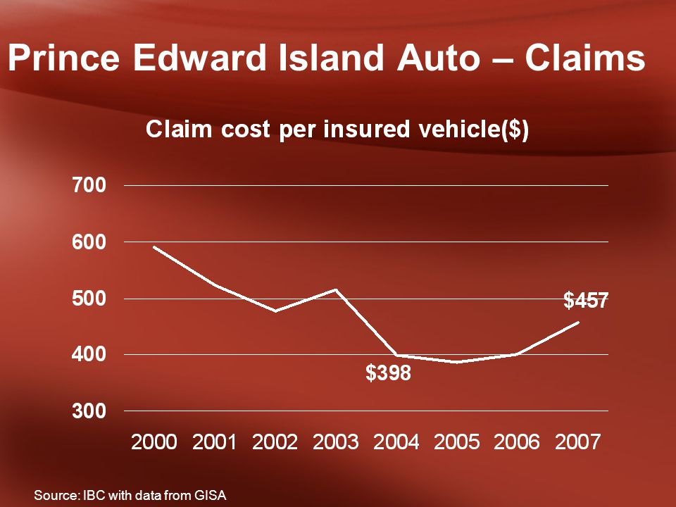 Prince Edward Island Auto – Claims Source: IBC with data from GISA