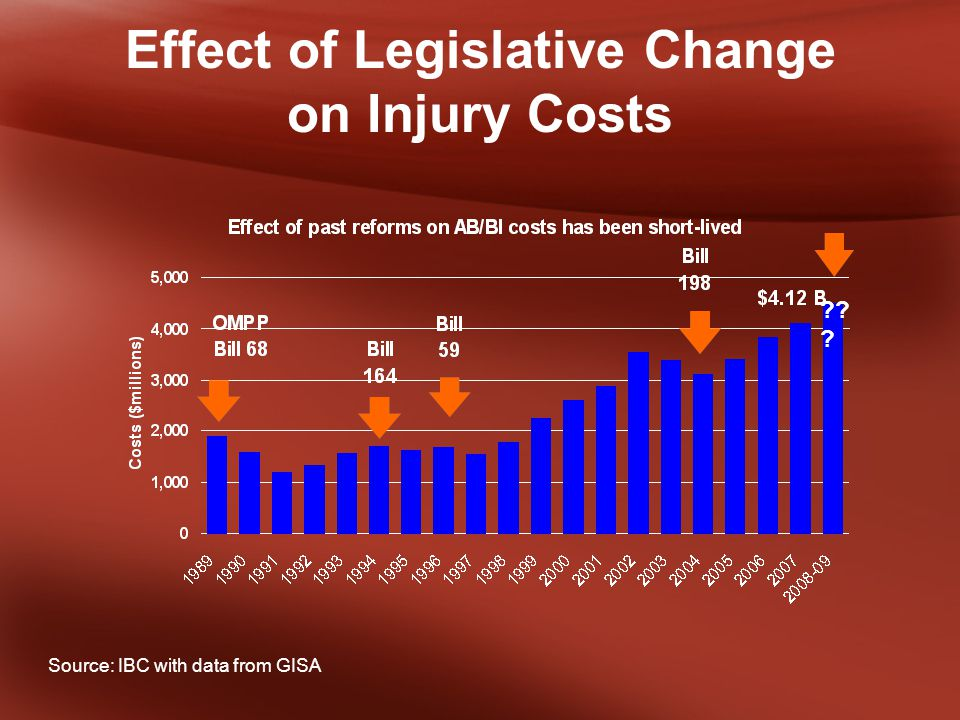 Effect of Legislative Change on Injury Costs Source: IBC with data from GISA