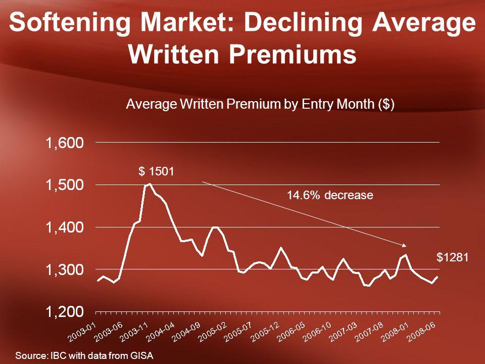 Softening Market: Declining Average Written Premiums 14.6% decrease Source: IBC with data from GISA $ 1501 $1281 Average Written Premium by Entry Month ($)