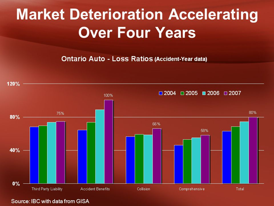 Market Deterioration Accelerating Over Four Years Source: IBC with data from GISA