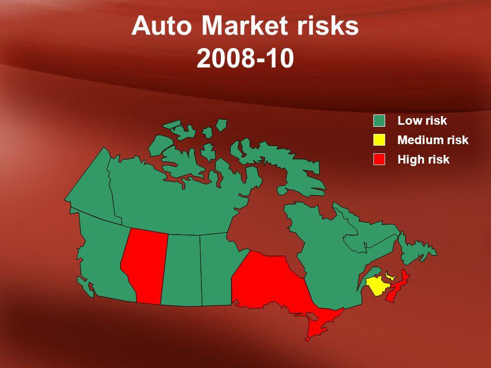 Auto Market risks 2008-10 Low risk Medium risk High risk