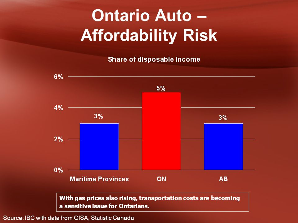 Ontario Auto – Affordability Risk With gas prices also rising, transportation costs are becoming a sensitive issue for Ontarians.