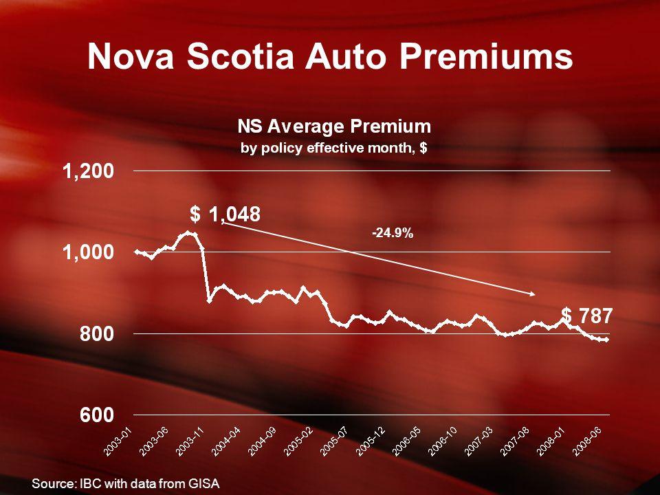 -24.9% Nova Scotia Auto Premiums Source: IBC with data from GISA
