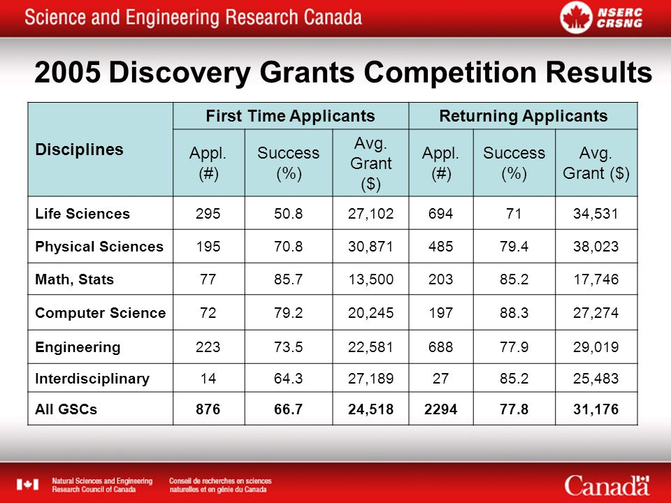 2005 Discovery Grants Competition Results Disciplines First Time ApplicantsReturning Applicants Appl.