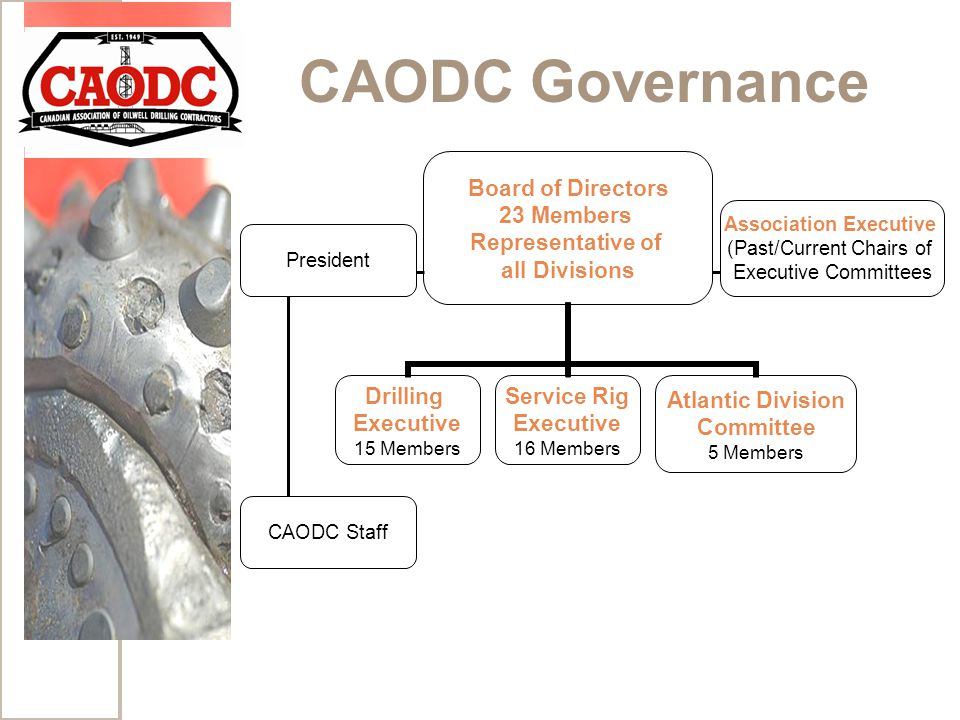 CAODC Governance Board of Directors 23 Members Representative of all Divisions Drilling Executive 15 Members Service Rig Executive 16 Members Atlantic Division Committee 5 Members President Association Executive (Past/Current Chairs of Executive Committees CAODC Staff