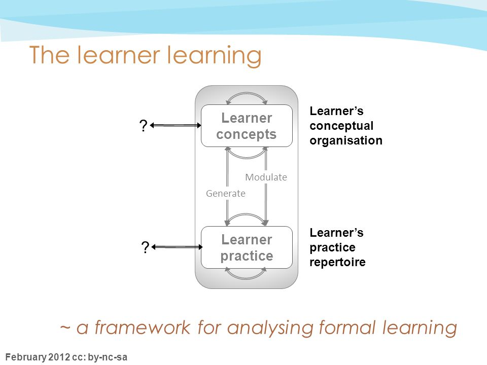 February 2012 cc: by-nc-sa LCLC LCLC LPLP LPLP Learner concepts Learner practice Generate Modulate The learner learning Learner's conceptual organisation Learner's practice repertoire .