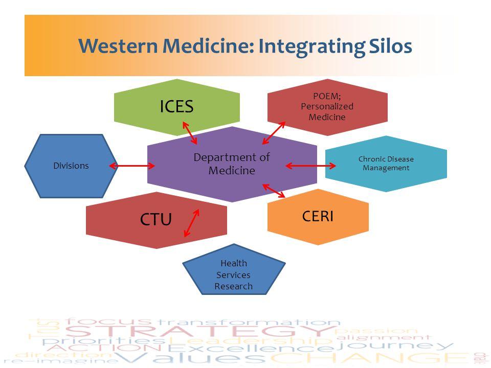 Western Medicine: Integrating Silos POEM; Personalized Medicine ICES Department of Medicine Chronic Disease Management CERI CTU Divisions Health Servi