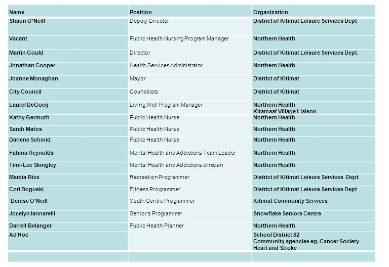 July 20135 NamePositionOrganization Shaun O'Neill Deputy DirectorDistrict of Kitimat Leisure Services Dept VacantPublic Health Nursing Program ManagerNorthern Health Martin GouldDirectorDistrict of Kitimat Leisure Services Dept.