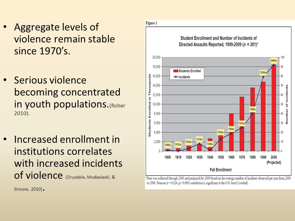 Aggregate levels of violence remain stable since 1970's.