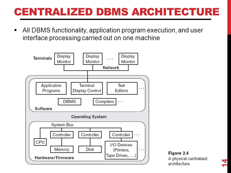 CENTRALIZED DBMS ARCHITECTURE  All DBMS functionality, application program execution, and user interface processing carried out on one machine 14