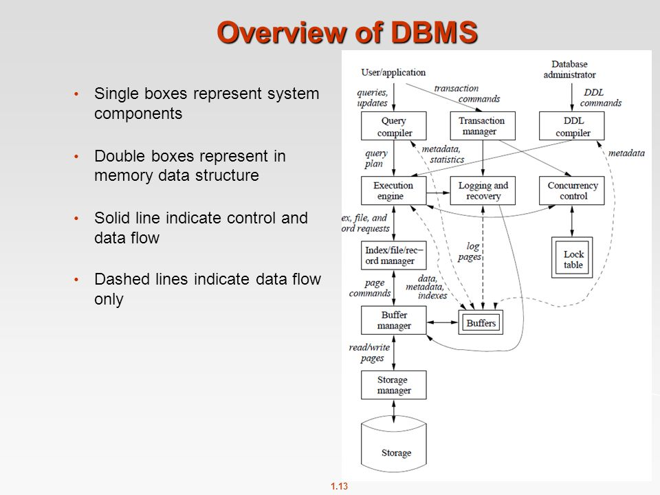 1.13 Overview of DBMS Single boxes represent system components Double boxes represent in memory data structure Solid line indicate control and data flow Dashed lines indicate data flow only