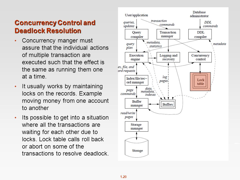 1.20 Concurrency Control and Deadlock Resolution Concurrency manger must assure that the individual actions of multiple transaction are executed such that the effect is the same as running them one at a time.