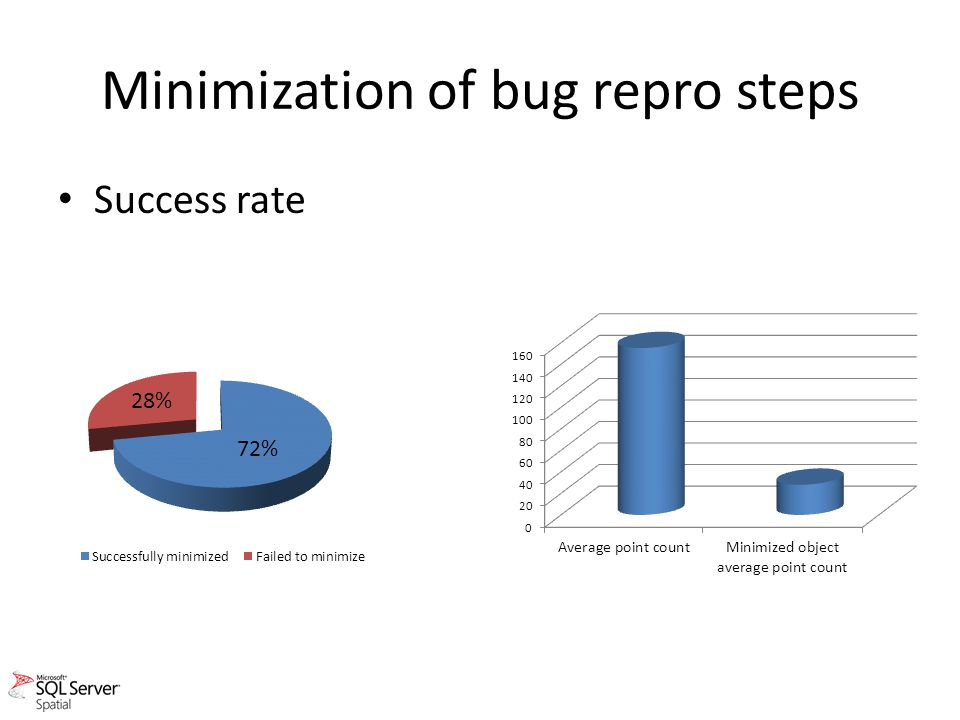 Minimization of bug repro steps Success rate