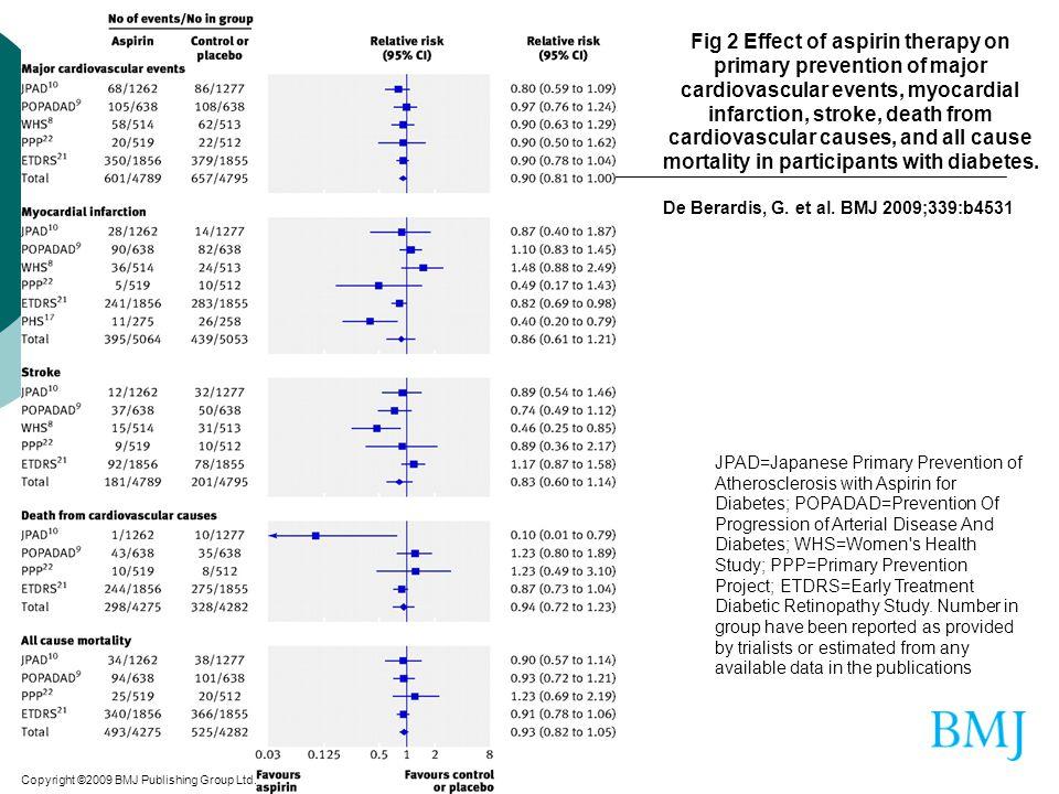 Copyright ©2009 BMJ Publishing Group Ltd. De Berardis, G. et al. BMJ 2009;339:b4531 Fig 2 Effect of aspirin therapy on primary prevention of major car