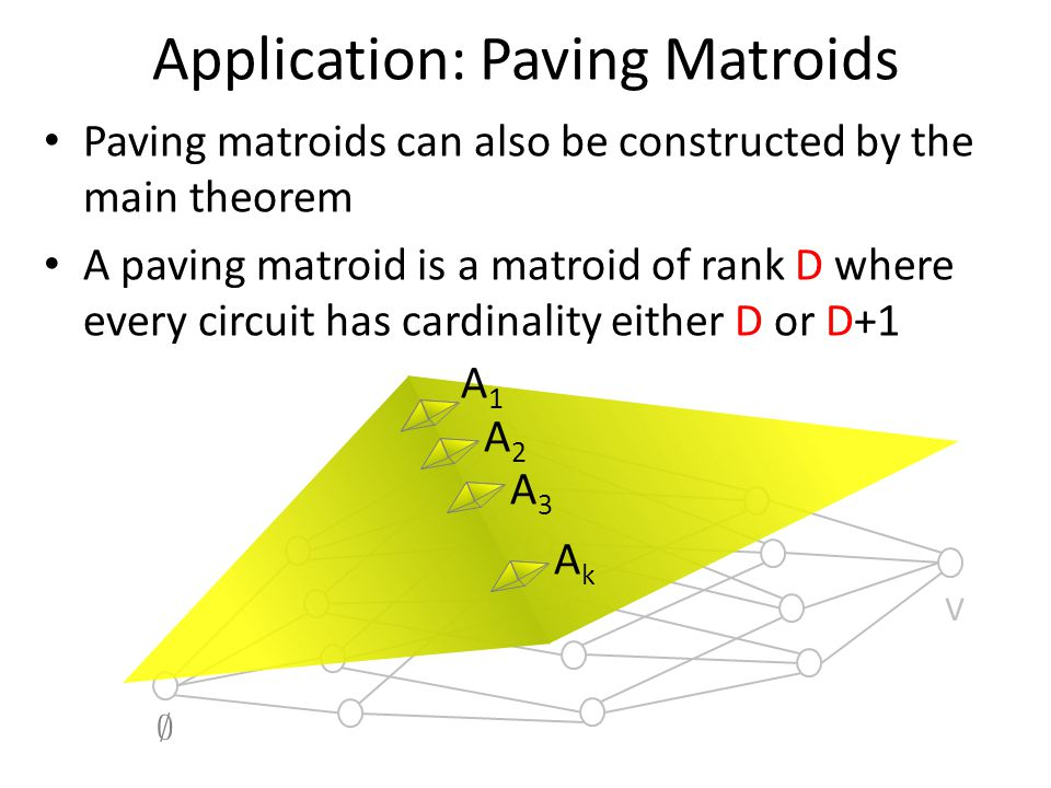 Paving matroids can also be constructed by the main theorem A paving matroid is a matroid of rank D where every circuit has cardinality either D or D+1 Application: Paving Matroids ; V A1A1 A2A2 A3A3 AkAk