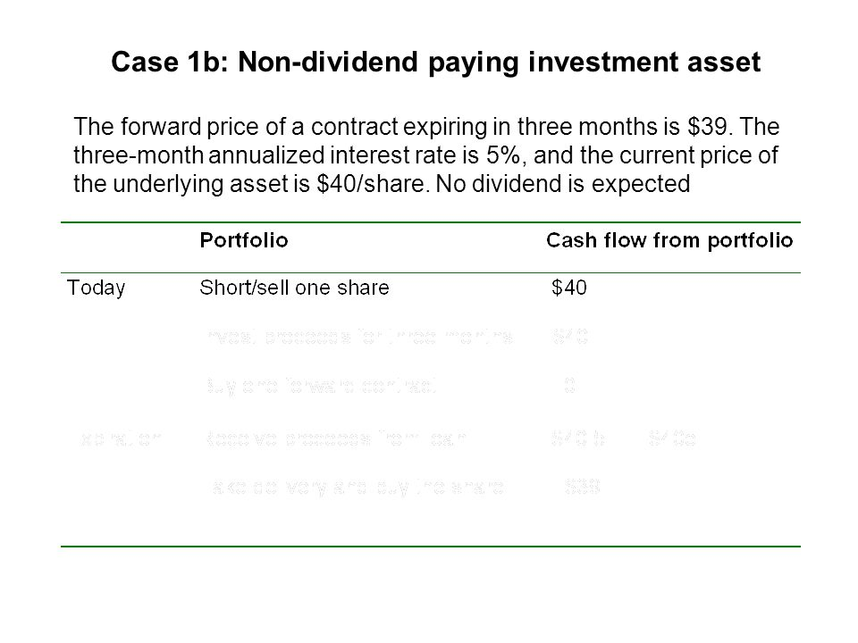 Case 1a: Implications Eventually, investors would bid up the stock price, and drive down the forward price