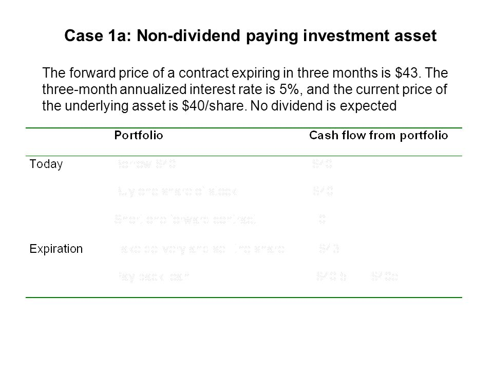 Case 1a: Non-dividend paying investment asset The forward price of a contract expiring in three months is $43.