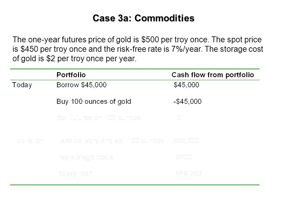 Case 3a: Commodities The one-year futures price of gold is $500 per troy once.