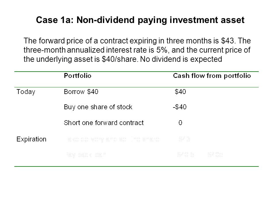 Case 2b: Asset with a known income A bond has the one-year forward price of $905.