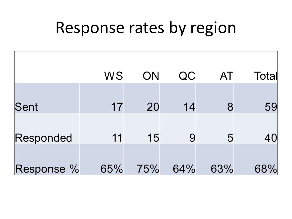Response rates by region WSONQCATTotal Sent172014859 Responded11159540 Response %65%75%64%63%68%