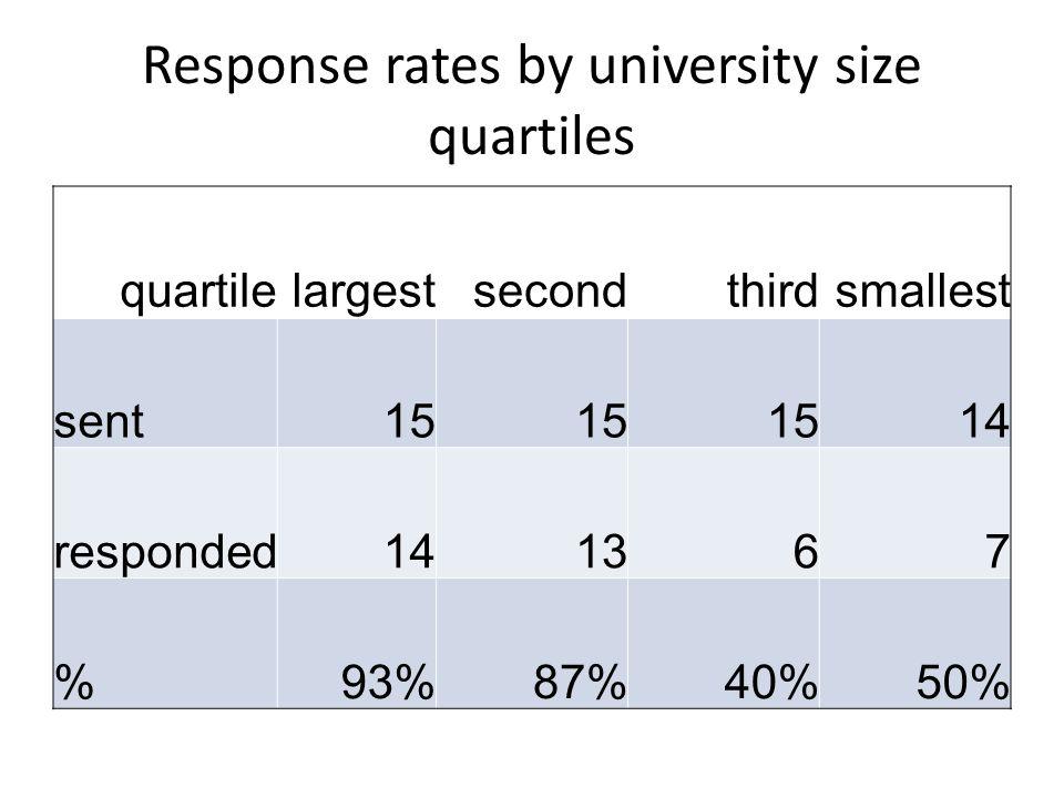 Response rates by university size quartiles quartilelargestsecondthirdsmallest sent15 14 responded141367 %93%87%40%50%