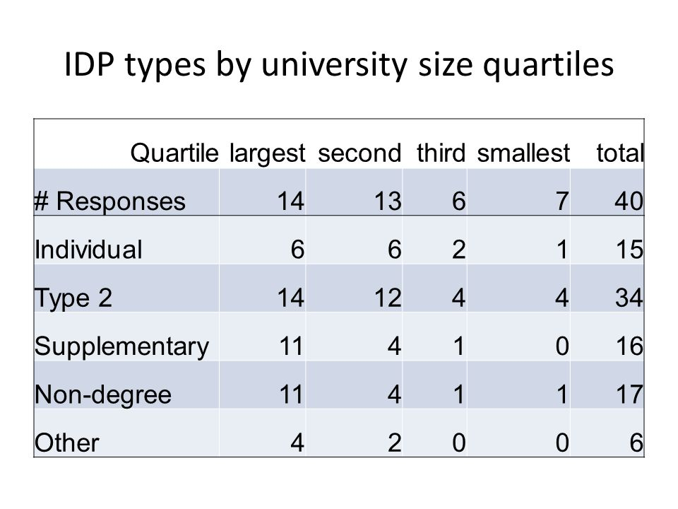 IDP types by university size quartiles Quartilelargestsecondthirdsmallesttotal # Responses14136740 Individual662115 Type 214124434 Supplementary1141016 Non-degree1141117 Other42006