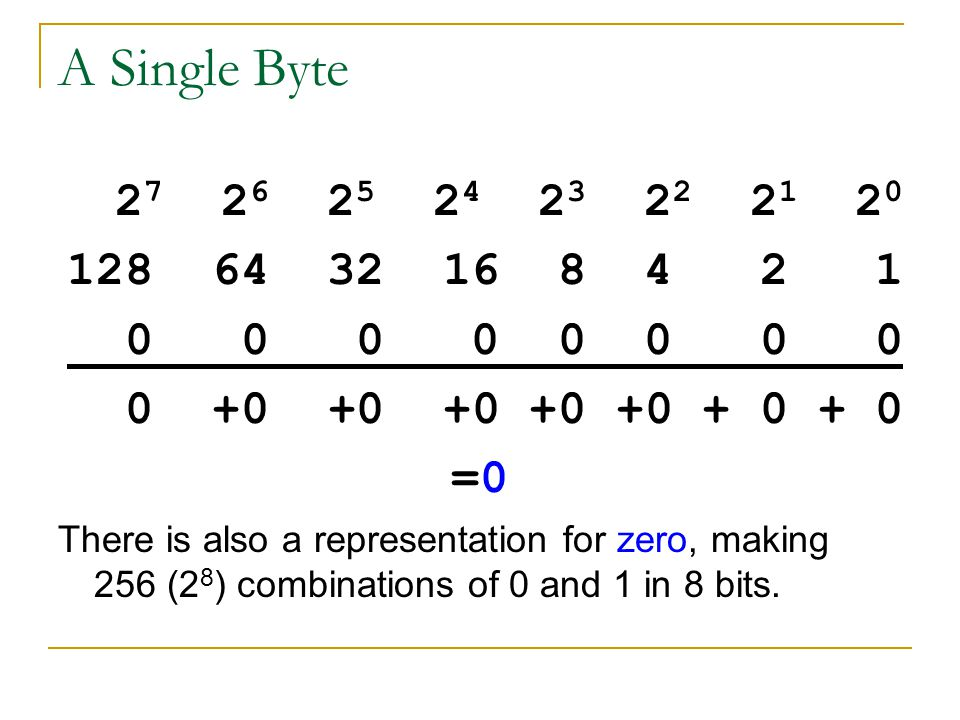 A Single Byte 2 7 2 6 2 5 2 4 2 3 2 2 2 1 2 0 128 64 32 16 8 4 2 1 0 0 0 0 0 0 0 0 0 +0 +0 +0 +0 +0 + 0 + 0 =0 There is also a representation for zero