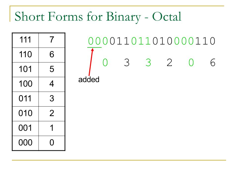 Short Forms for Binary - Octal 1117 1106 1015 1004 0113 0102 0011 0000 000011011010000110 0 3 3 2 0 6 added
