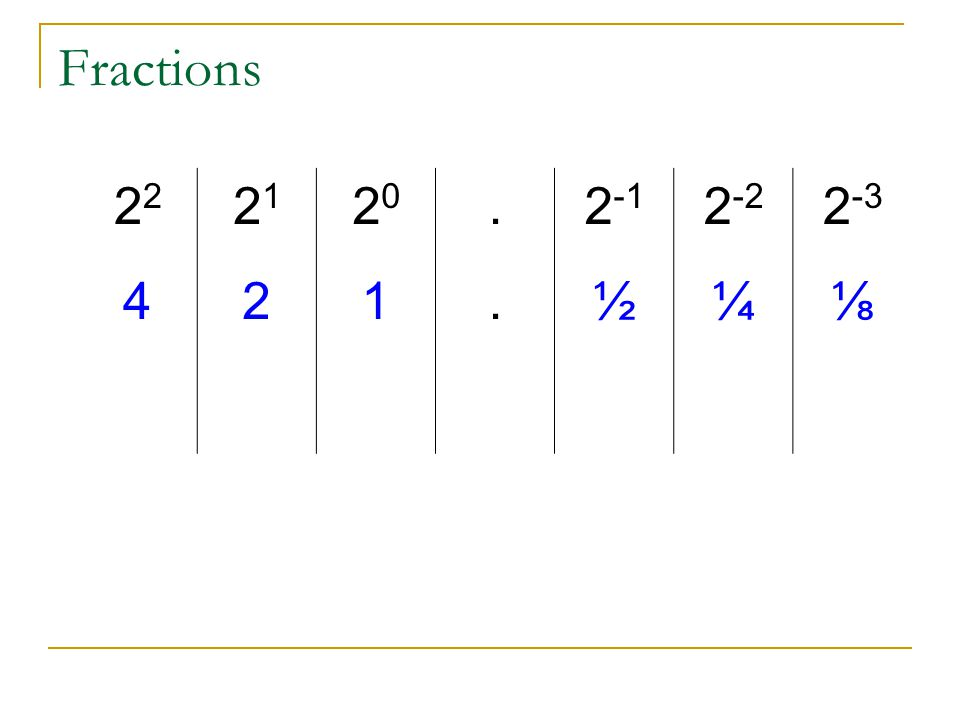 Fractions 2 2121 2020.2 -1 2 -2 2 -3 421.½¼⅛