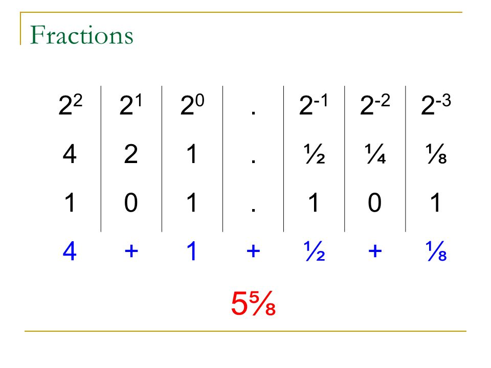 Fractions 2 2121 2020.2 -1 2 -2 2 -3 421.½¼⅛ 101.101 4+1+½+⅛ 5⅝5⅝