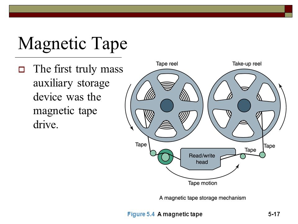 Magnetic Tape  The first truly mass auxiliary storage device was the magnetic tape drive. Figure 5.4 A magnetic tape5-17