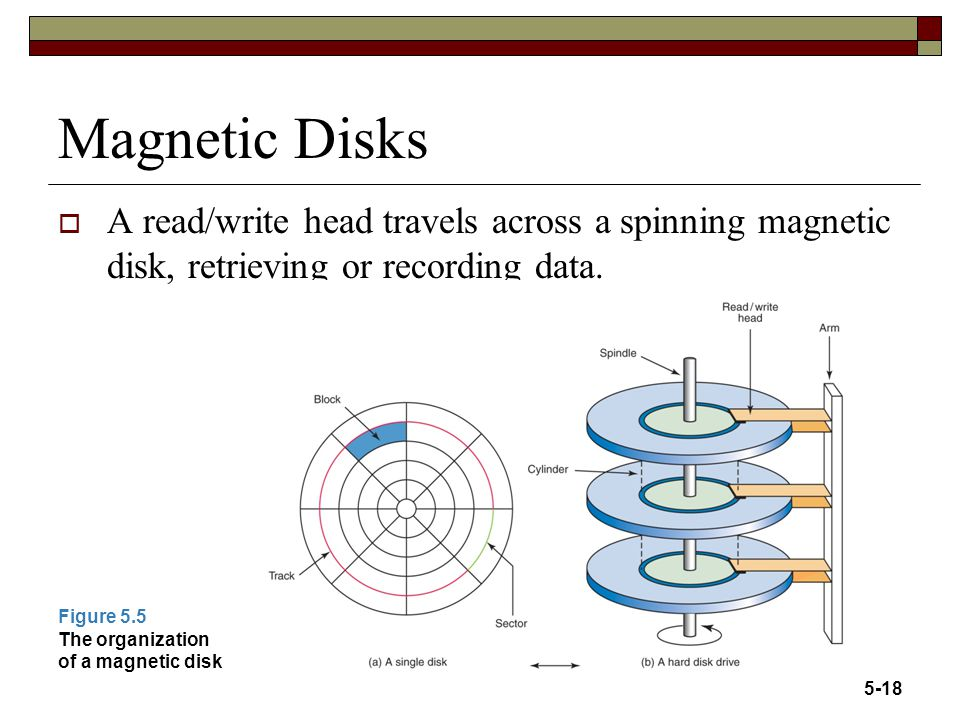 Magnetic Disks  A read/write head travels across a spinning magnetic disk, retrieving or recording data. Figure 5.5 The organization of a magnetic di