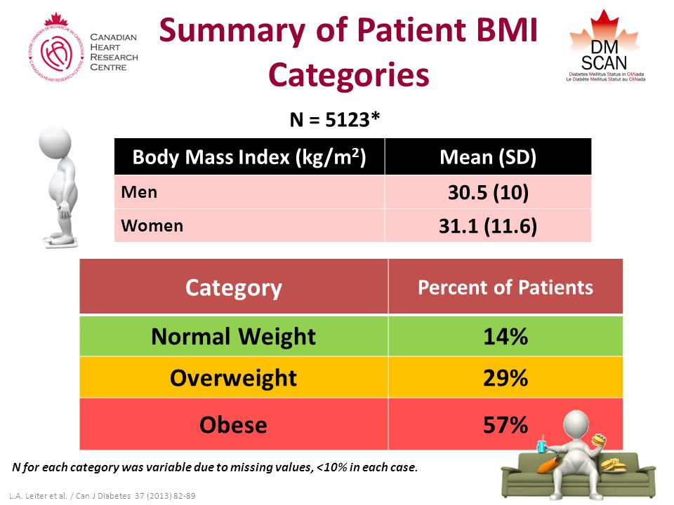 Summary of Patient BMI Categories Category Percent of Patients Normal Weight14% Overweight29% Obese57% Body Mass Index (kg/m 2 )Mean (SD) Men 30.5 (10) Women 31.1 (11.6) N = 5123* N for each category was variable due to missing values, <10% in each case.
