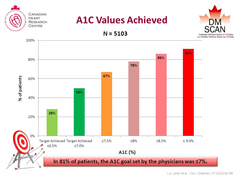 A1C Values Achieved N = 5103 % of patients A1C (%) L.A.