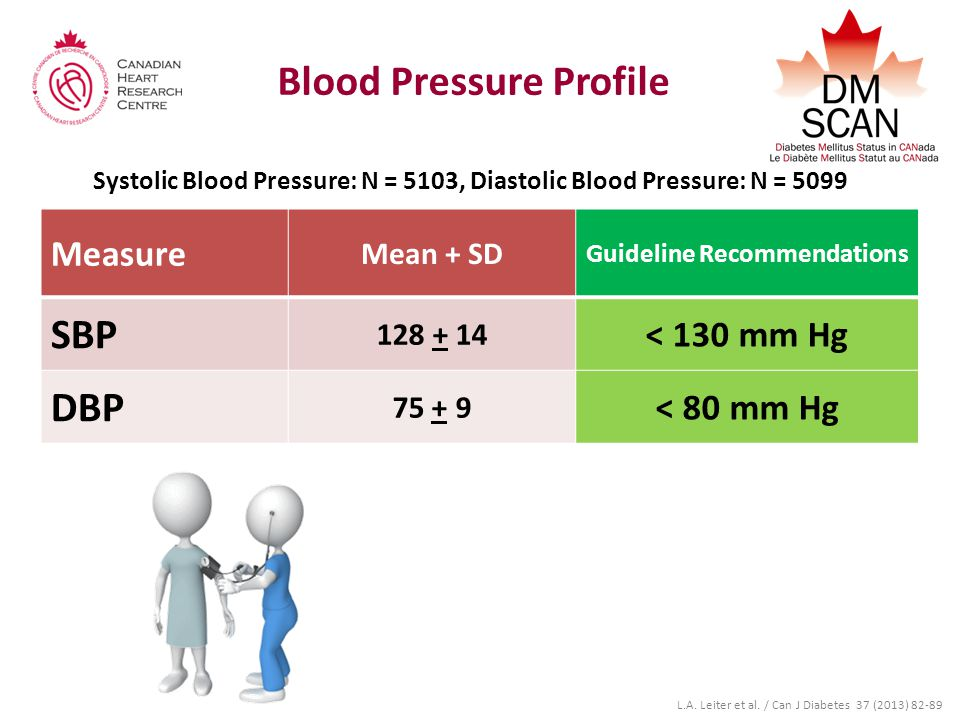 Blood Pressure Profile Systolic Blood Pressure: N = 5103, Diastolic Blood Pressure: N = 5099 Measure Mean + SD Guideline Recommendations SBP 128 + 14 < 130 mm Hg DBP 75 + 9 < 80 mm Hg L.A.