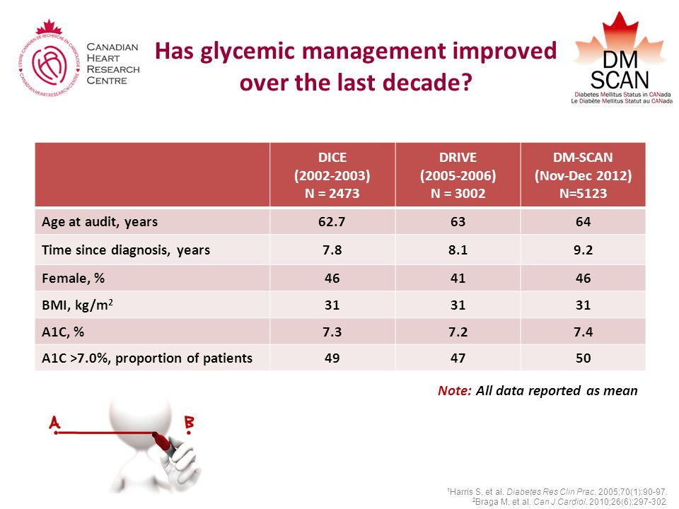 Has glycemic management improved over the last decade.