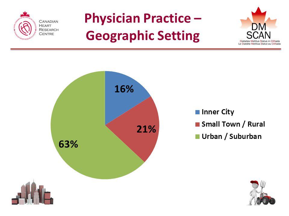 A1C Values Achieved N = 5103 % of patients A1C (%) L.A.