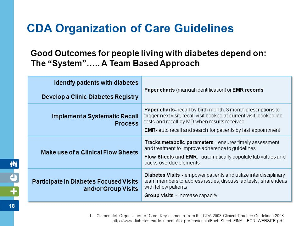 18 CDA Organization of Care Guidelines 1.Clement M. Organization of Care: Key elements from the CDA 2008 Clinical Practice Guidelines.2008. http://www